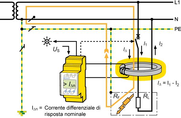 Come funziona il monitoraggio della corrente differenziale?