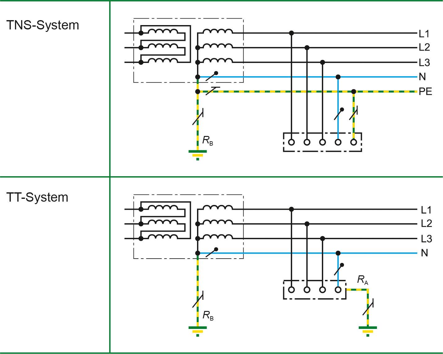 Comunicazione anziché disattivazione - il monitoraggio della corrente differenziale in impianti con messa a terra